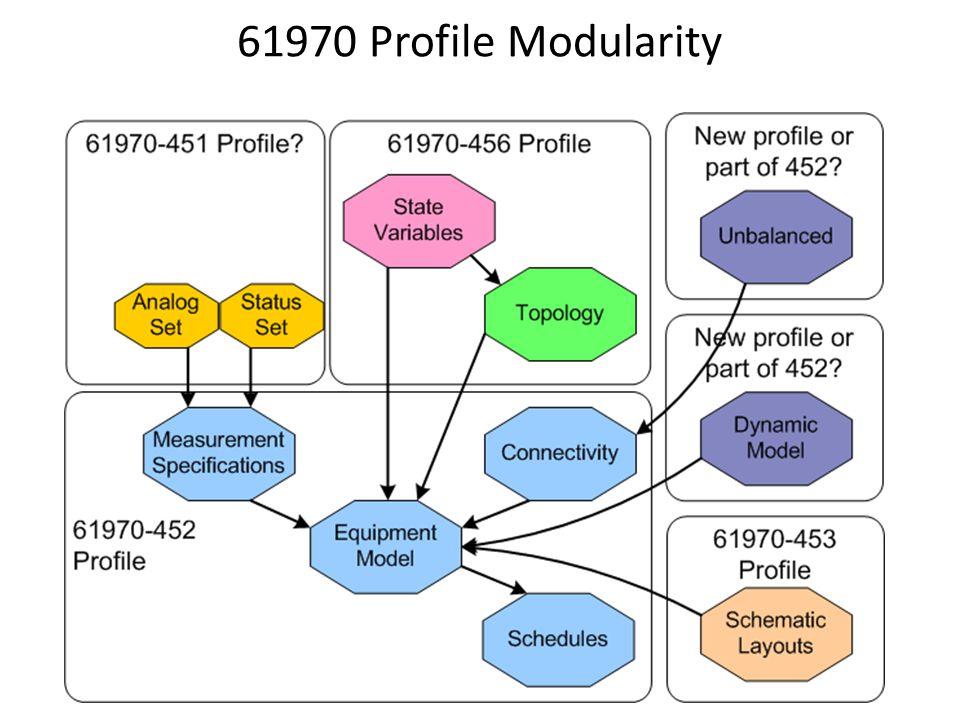 61970 Profile Modularity