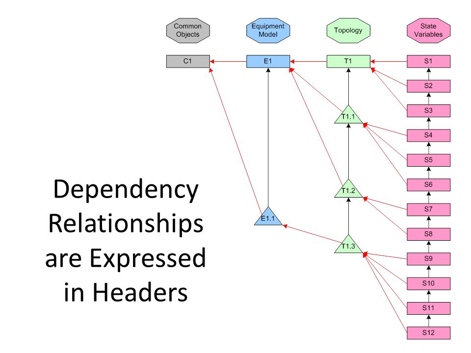 Dependency Relationships are Expressed in Headers