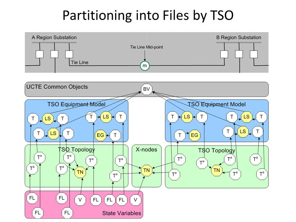Partitioning into Files by TSO