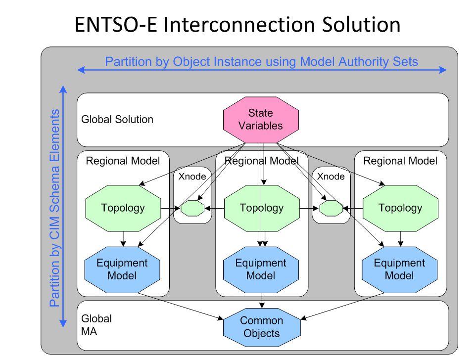 ENTSO-E Interconnection Solution