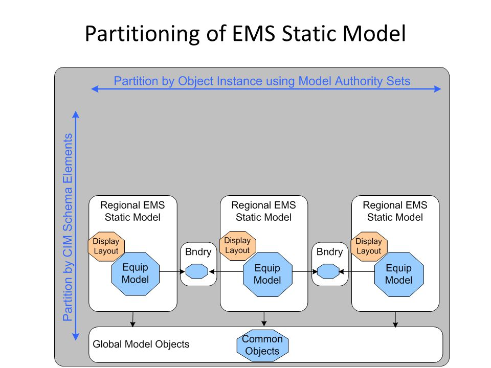 Partitioning of EMS Static Model