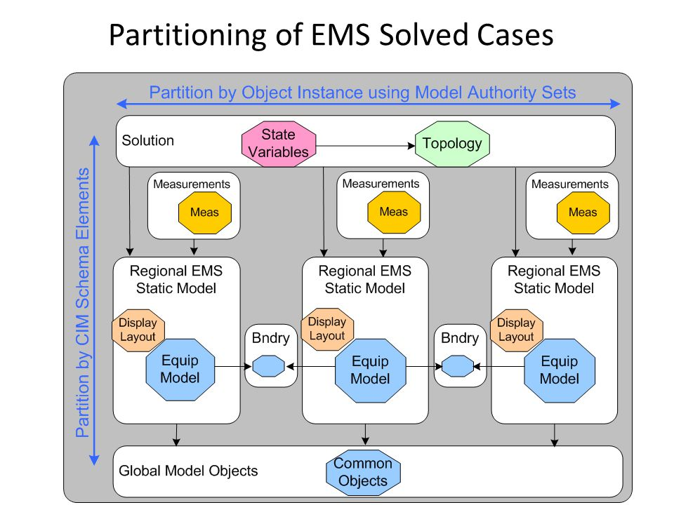 Partitioning of EMS Solved Cases