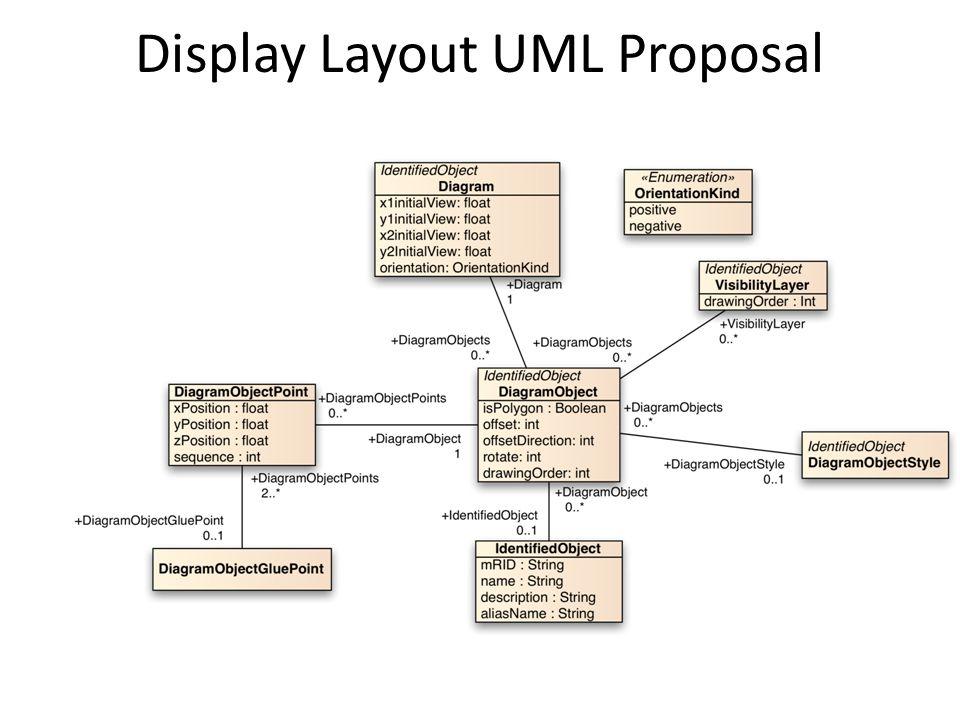 Display Layout UML Proposal