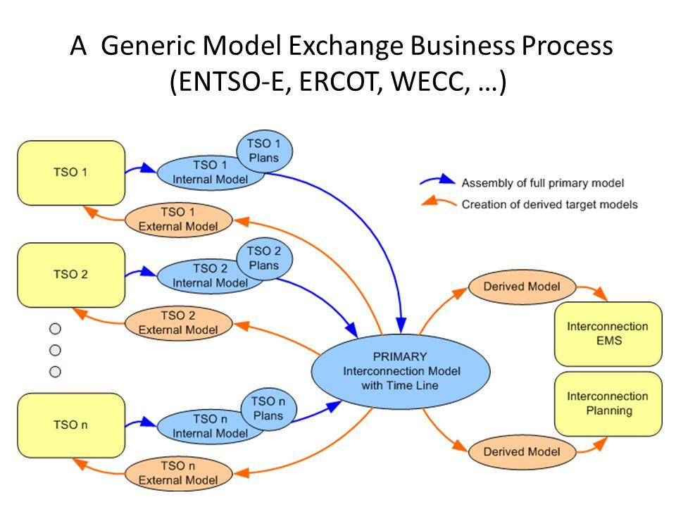 A Generic Model Exchange Business Process (ENTSO-E, ERCOT, WECC, …)