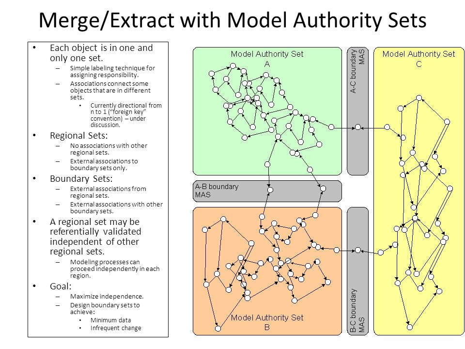 Merge/Extract with Model Authority Sets Each object is in one and only one set.