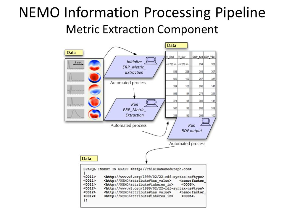 ERP Metric Extraction Tool Metascript Configuration – Step 5 of 6: Class Instantiation Instantiate EGI reader class object Initialize object parameters Import metadata Import signal (ERP) data Instantiate Metric Extraction class object Initialize object parameters