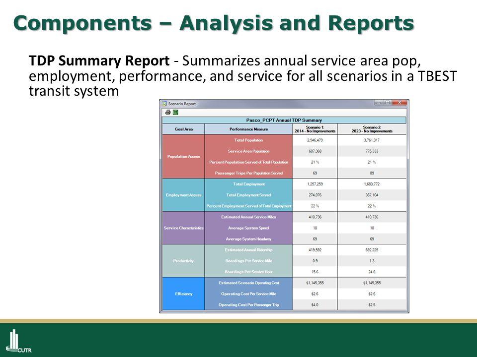 Components – Analysis and Reports TDP Summary Report - Summarizes annual service area pop, employment, performance, and service for all scenarios in a TBEST transit system
