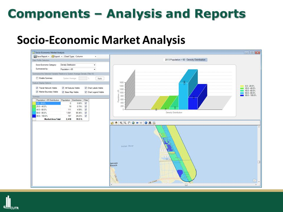 Components – Analysis and Reports Socio-Economic Market Analysis