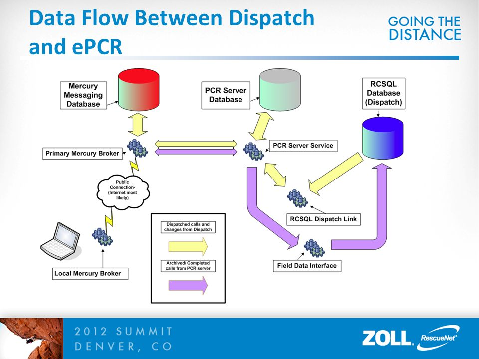 Data Flow Between Dispatch and ePCR