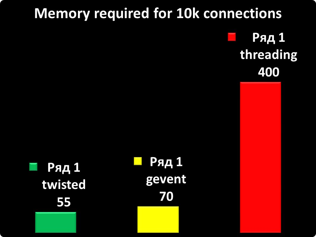 Memory required for 10k connections