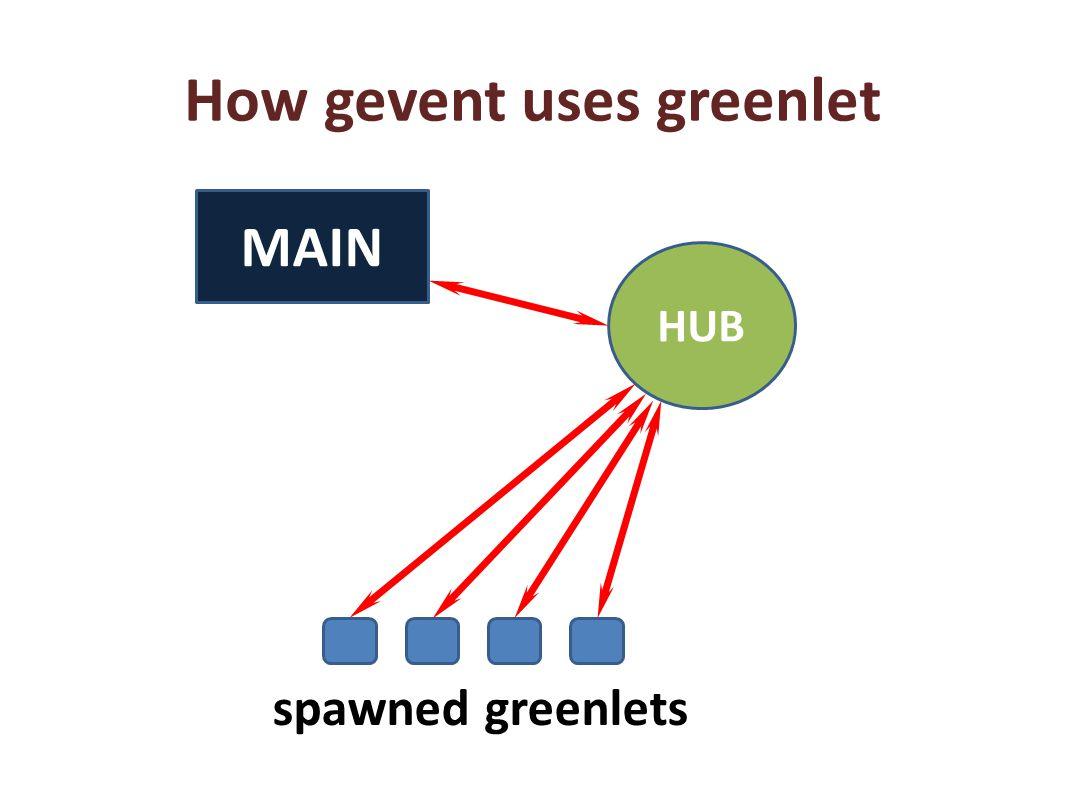 How gevent uses greenlet HUB MAIN spawned greenlets
