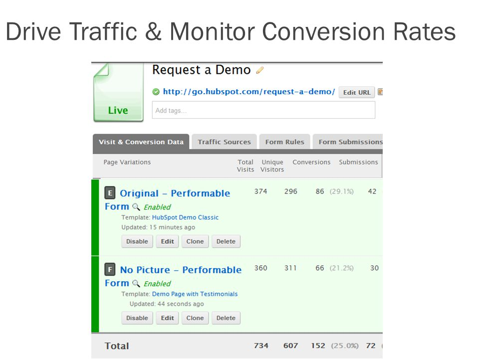 Drive Traffic & Monitor Conversion Rates