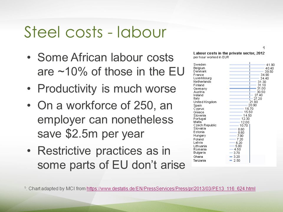 Steel costs - labour Some African labour costs are ~10% of those in the EU Productivity is much worse On a workforce of 250, an employer can nonetheless save $2.5m per year Restrictive practices as in some parts of EU don't arise 1 : Chart adapted by MCI from https://www.destatis.de/EN/PressServices/Press/pr/2013/03/PE13_116_624.htmlhttps://www.destatis.de/EN/PressServices/Press/pr/2013/03/PE13_116_624.html 1