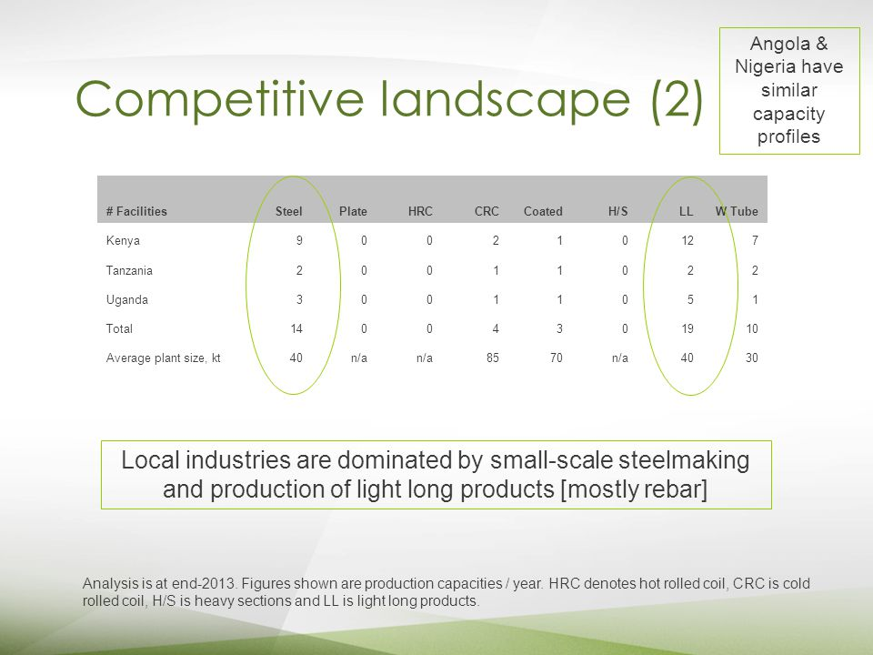 Competitive landscape (2) # FacilitiesSteelPlateHRCCRCCoatedH/SLLW Tube Kenya900210127 Tanzania20011022 Uganda30011051 Total14004301910 Average plant size, kt40n/a 8570n/a4030 Analysis is at end-2013.