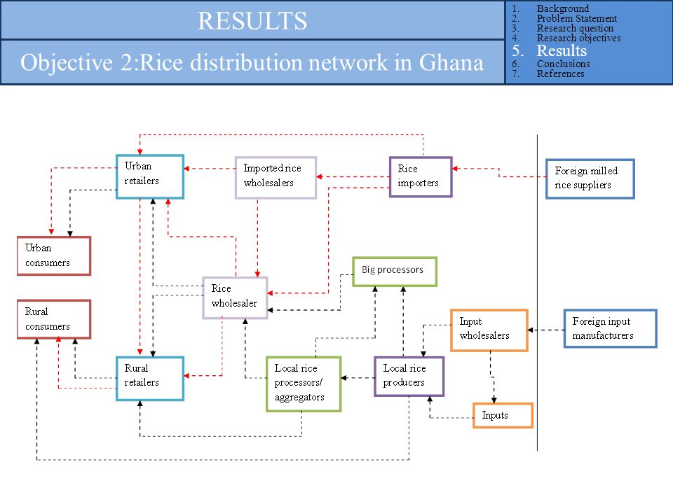 1.Background 2.Problem Statement 3.Research question 4.Research objectives 5.Results 6.Conclusions 7.References RESULTS Objective 2:Rice distribution network in Ghana