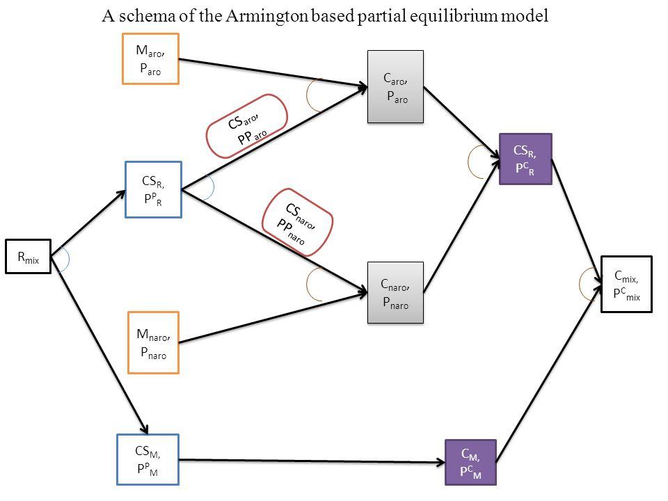 R mix CS R, P P R CS M, P P M M aro, P aro C aro, P aro C aro, P aro C naro, P naro C naro, P naro CS R, P C R C M, P C M M naro, P naro C mix, P C mix CS aro, PP aro CS naro, PP naro A schema of the Armington based partial equilibrium model