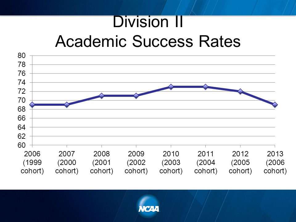 Division II Academic Success Rates