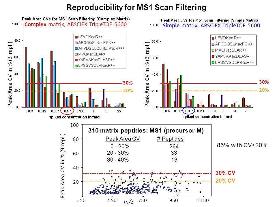 30% 20% Complex matrix, ABSCIEX TripleTOF 5600 Simple matrix, ABSCIEX TripleTOF 5600 30% CV 20% CV Peak Area CV # Peptides 0 - 20%264 20 - 30%33 30 - 40%13 310 matrix peptides; MS1 (precursor M) Peak Area CV in % (9 repl.) m/z 100 80 60 40 20 3505507509501150 30% 20% Peak Area CV in % (3 repl.) Reproducibility for MS1 Scan Filtering 85% with CV<20%