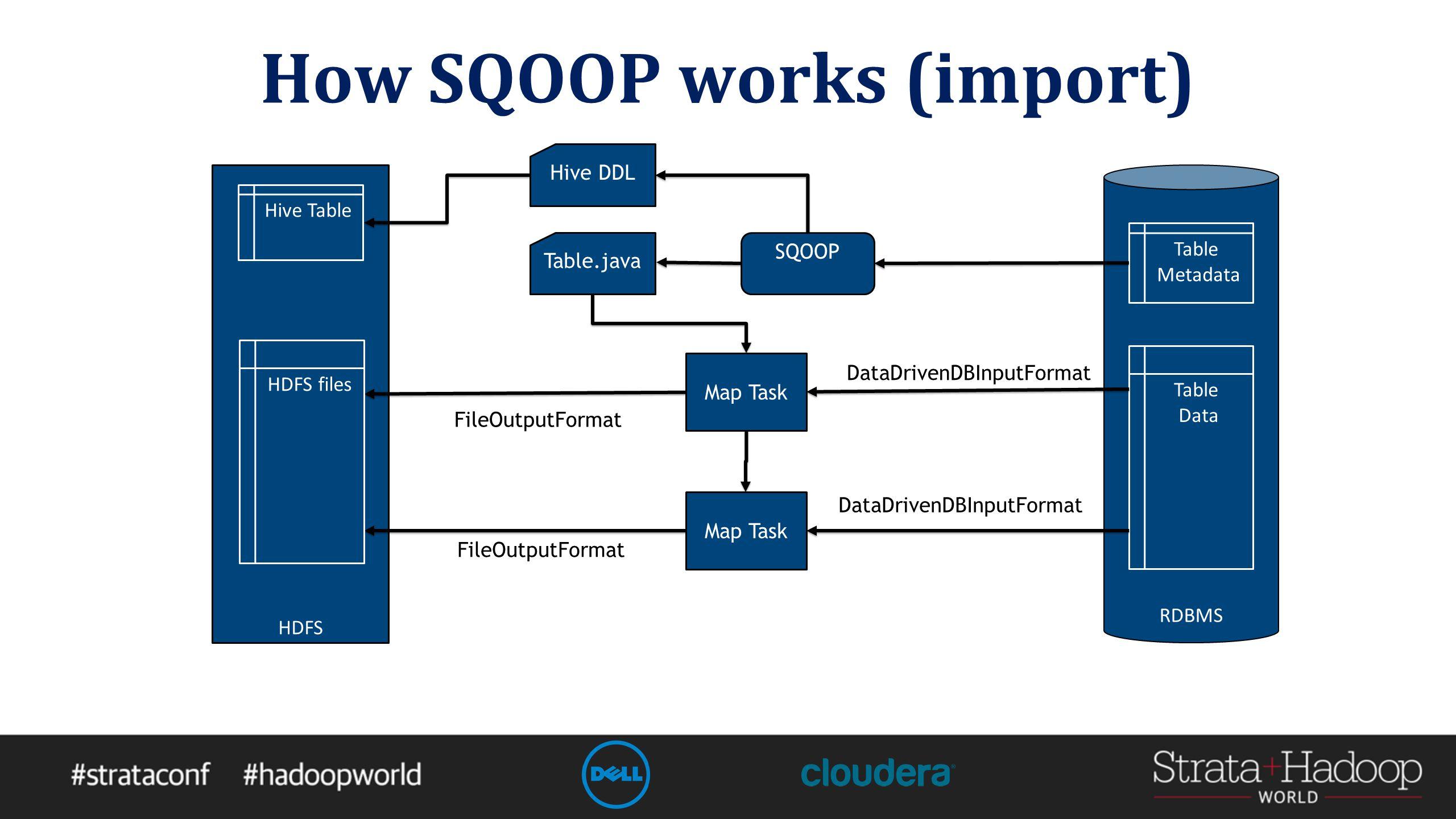 How SQOOP works (import) HDFS RDBMS Table Metadata Table Data SQOOP Table.java Map Task FileOutputFormat DataDrivenDBInputFormat Map Task DataDrivenDBInputFormat FileOutputFormat Hive DDL HDFS files Hive Table
