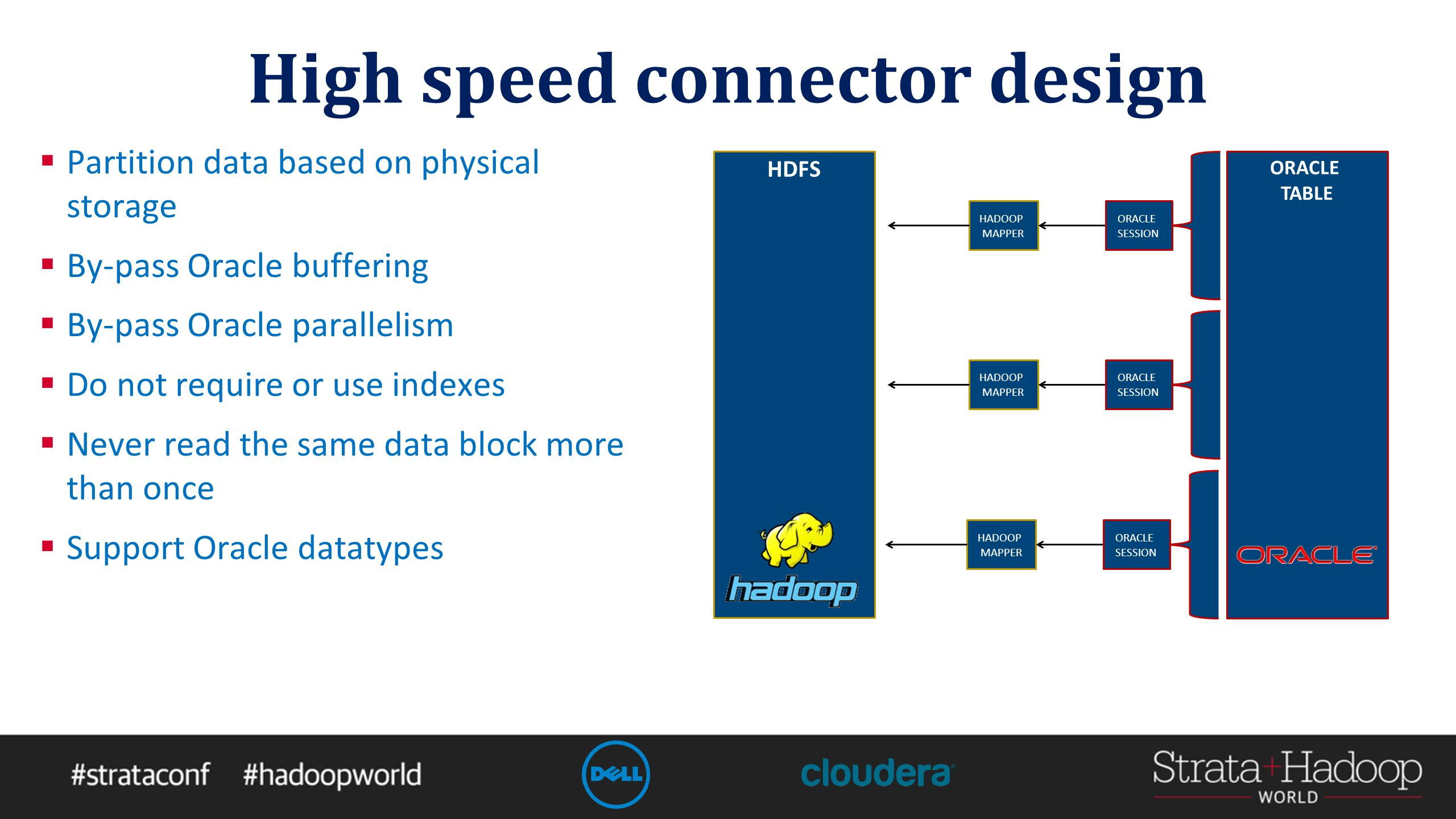 High speed connector design  Partition data based on physical storage  By-pass Oracle buffering  By-pass Oracle parallelism  Do not require or use indexes  Never read the same data block more than once  Support Oracle datatypes ORACLE TABLE HDFS HADOOP MAPPER ORACLE SESSION HADOOP MAPPER ORACLE SESSION HADOOP MAPPER ORACLE SESSION