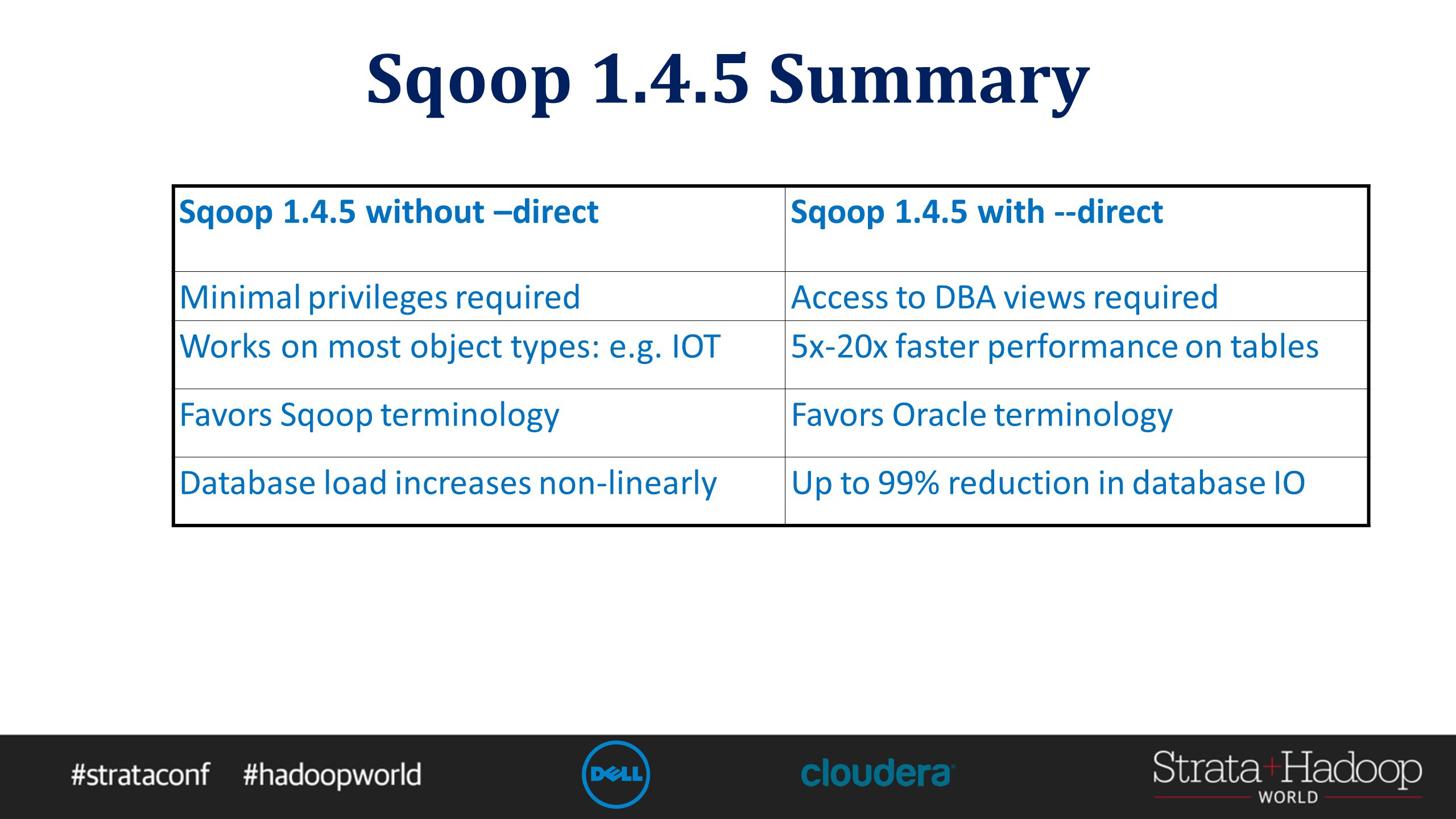 Sqoop 1.4.5 Summary Sqoop 1.4.5 without –directSqoop 1.4.5 with --direct Minimal privileges requiredAccess to DBA views required Works on most object types: e.g.