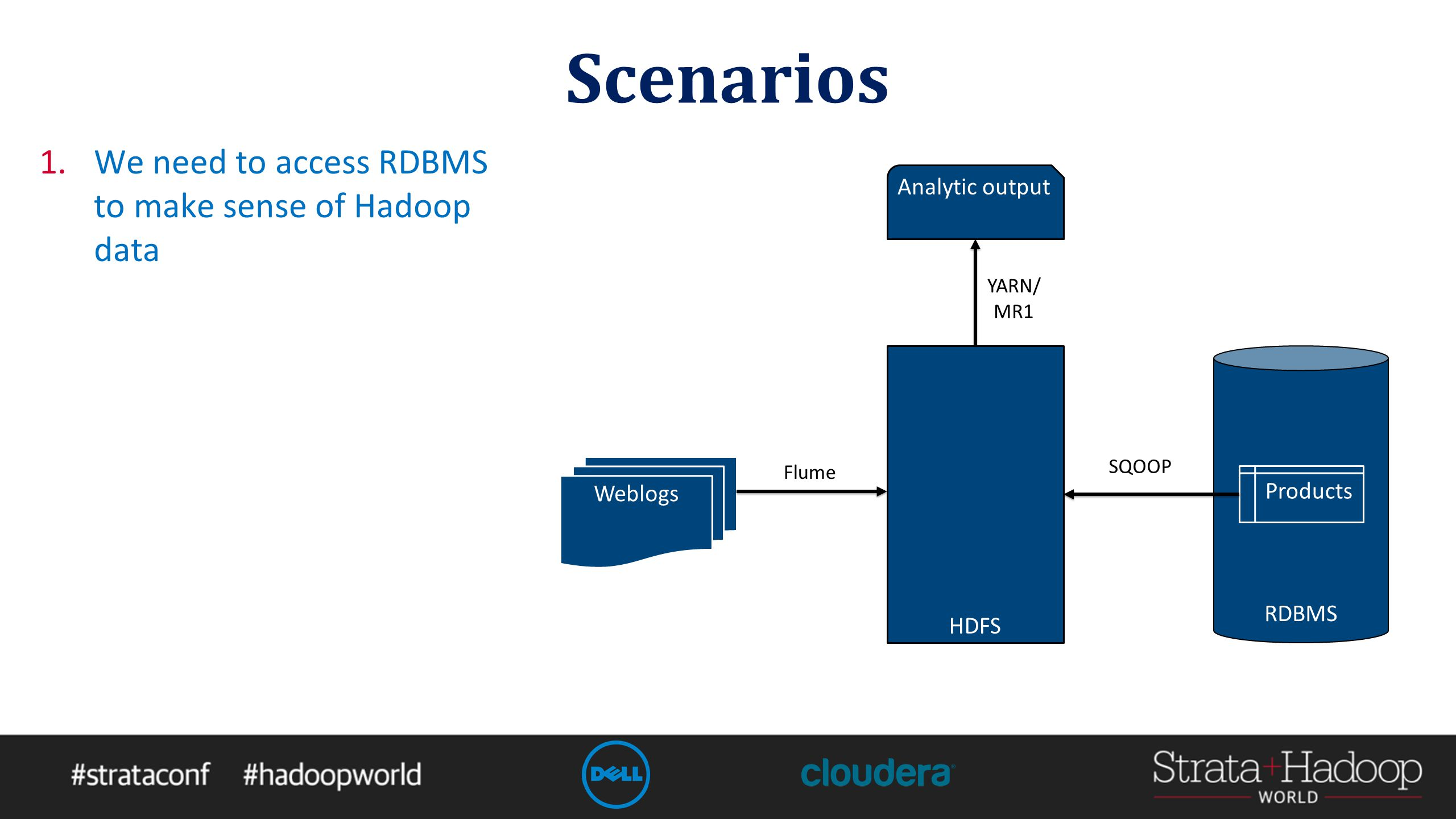 Scenarios 1.Reference data is in the RDBMS 2.We want to run analysis outside of the RDBMS HDFS Analytic output RDBMS Products SQOOP YARN/ MR1 Sales SQOOP