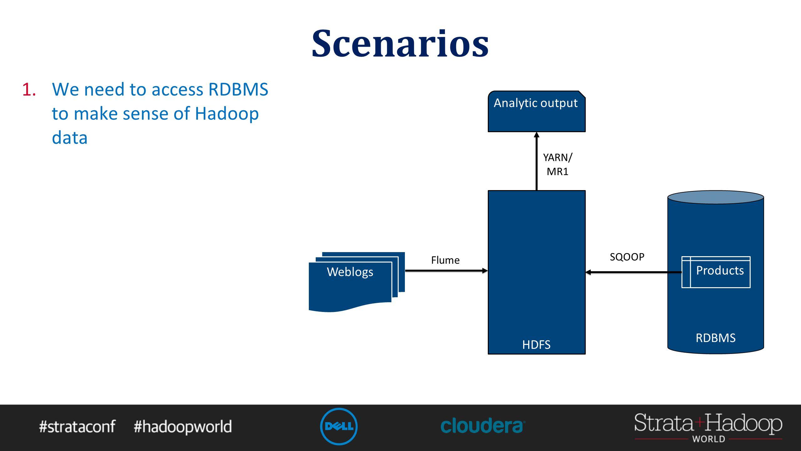Scenarios 1.We need to access RDBMS to make sense of Hadoop data HDFS Analytic output Weblogs RDBMS Products Flume SQOOP YARN/ MR1