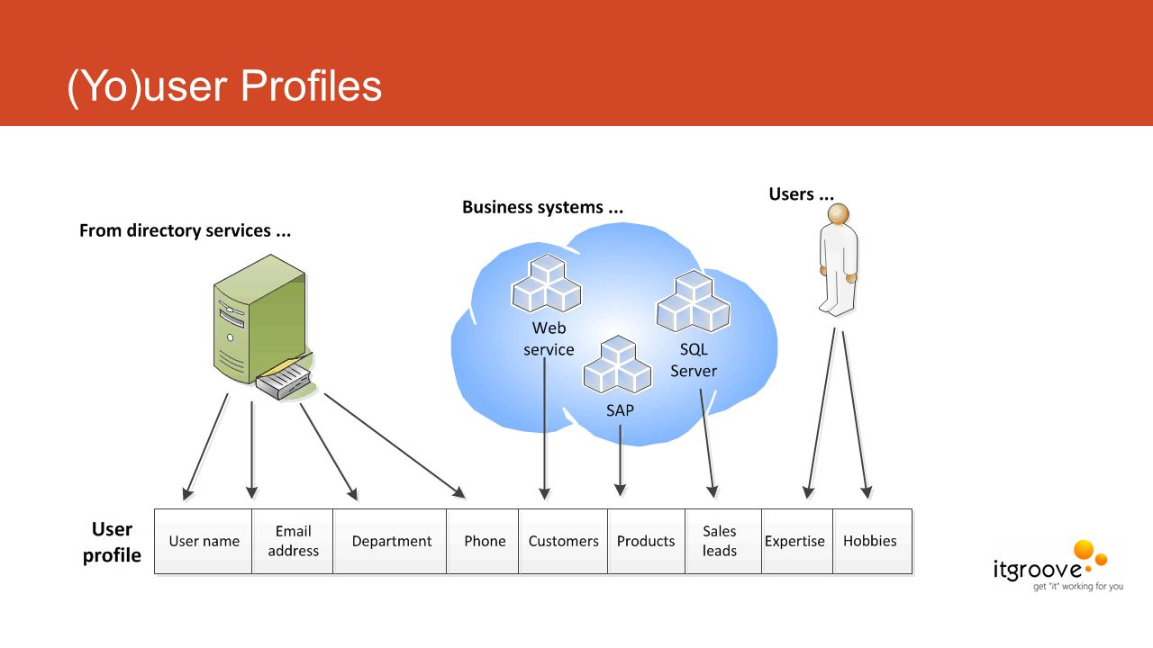 (Yo)user Profiles