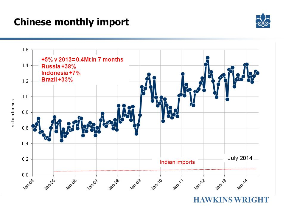 HAWKINS WRIGHT Chinese monthly import +5% v 2013= 0.4Mt in 7 months Russia +38% Indonesia +7% Brazil +33% Indian imports