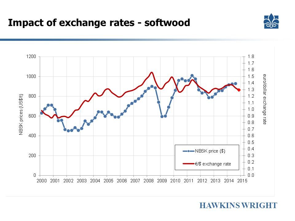 HAWKINS WRIGHT Impact of exchange rates - softwood
