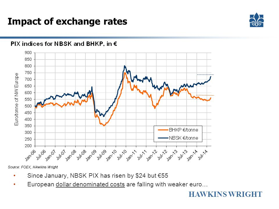 HAWKINS WRIGHT Impact of exchange rates Since January, NBSK PIX has risen by $24 but €55 European dollar denominated costs are falling with weaker eur