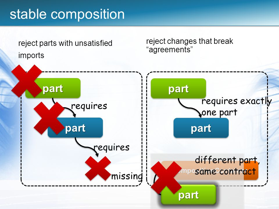 stable composition reject parts with unsatisfied imports reject changes that break agreements