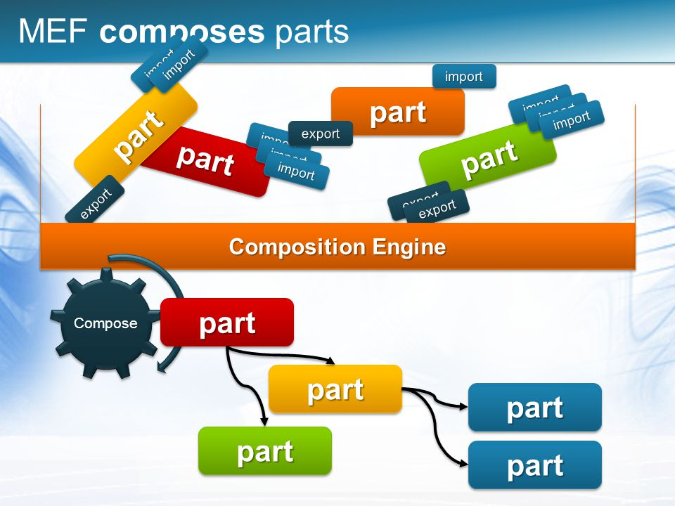 MEF composes parts
