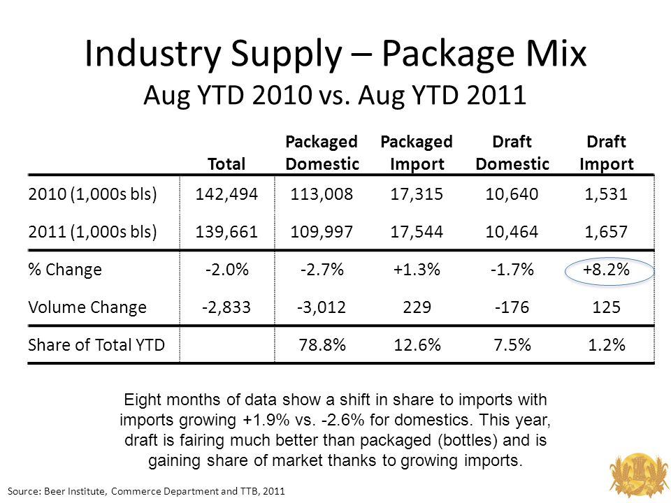 Industry Supply – Package Mix Aug YTD 2010 vs.