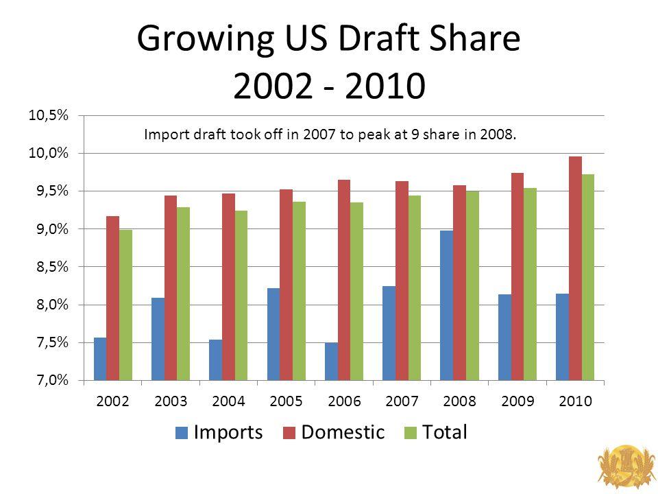Growing US Draft Share 2002 - 2010