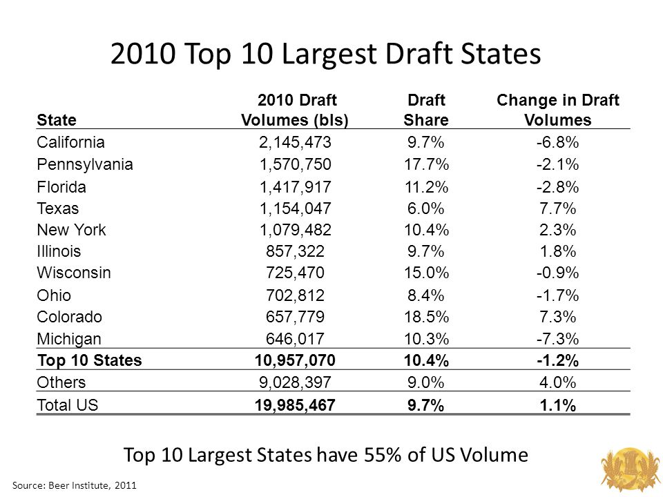 2010 Top 10 Largest Draft States Top 10 Largest States have 55% of US Volume Source: Beer Institute, 2011 State 2010 Draft Volumes (bls) Draft Share Change in Draft Volumes California2,145,4739.7%-6.8% Pennsylvania1,570,75017.7%-2.1% Florida1,417,91711.2%-2.8% Texas1,154,0476.0%7.7% New York1,079,48210.4%2.3% Illinois857,3229.7%1.8% Wisconsin725,47015.0%-0.9% Ohio702,8128.4%-1.7% Colorado657,77918.5%7.3% Michigan646,01710.3%-7.3% Top 10 States10,957,07010.4%-1.2% Others9,028,3979.0%4.0% Total US19,985,4679.7%1.1%
