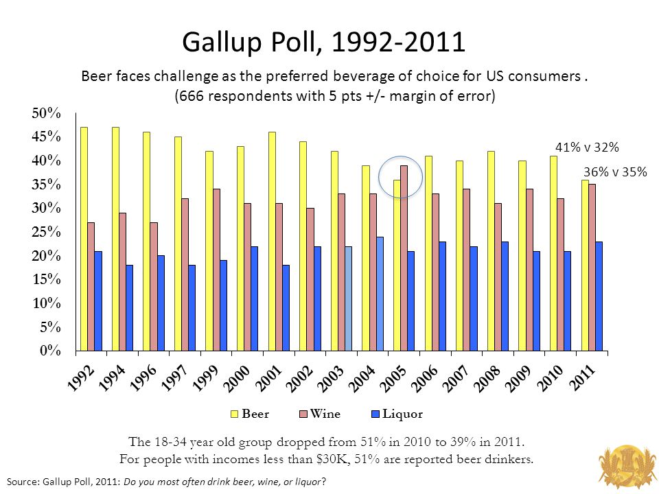 Gallup Poll, 1992-2011 Source: Gallup Poll, 2011: Do you most often drink beer, wine, or liquor.
