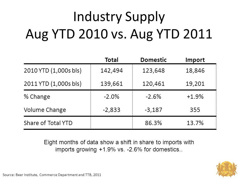 Industry Supply Aug YTD 2010 vs.