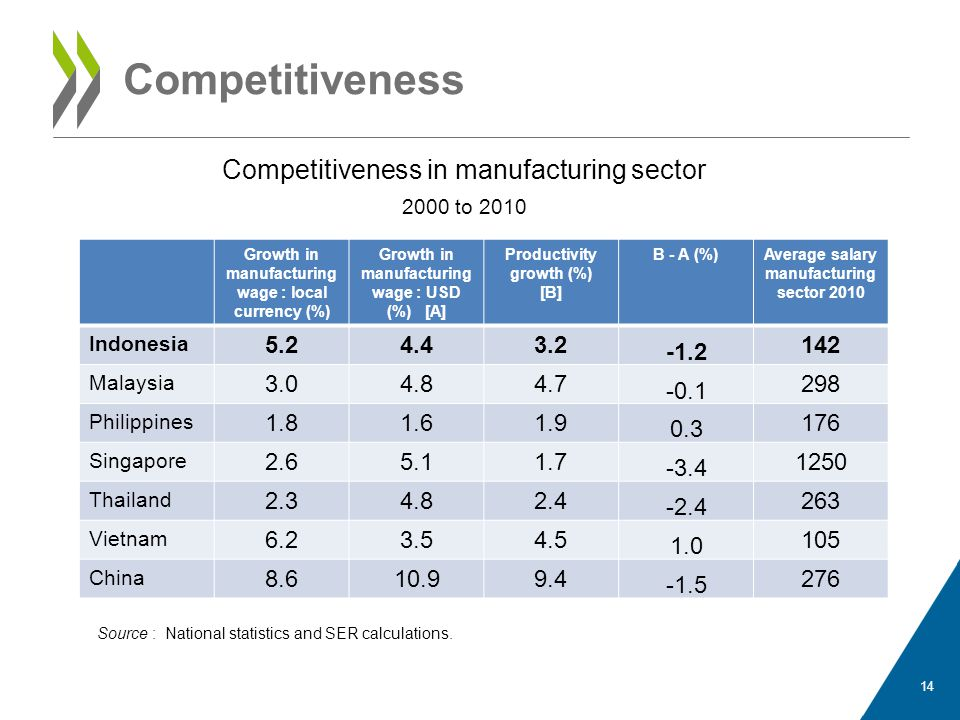 Competitiveness 14 Growth in manufacturing wage : local currency (%) Growth in manufacturing wage : USD (%) [A] Productivity growth (%) [B] B - A (%)Average salary manufacturing sector 2010 Indonesia 5.24.43.2 -1.2 142 Malaysia 3.04.84.7 -0.1 298 Philippines 1.81.61.9 0.3 176 Singapore 2.65.11.7 -3.4 1250 Thailand 2.34.82.4 -2.4 263 Vietnam 6.23.54.5 1.0 105 China 8.610.99.4 -1.5 276 Competitiveness in manufacturing sector 2000 to 2010 Source : National statistics and SER calculations.