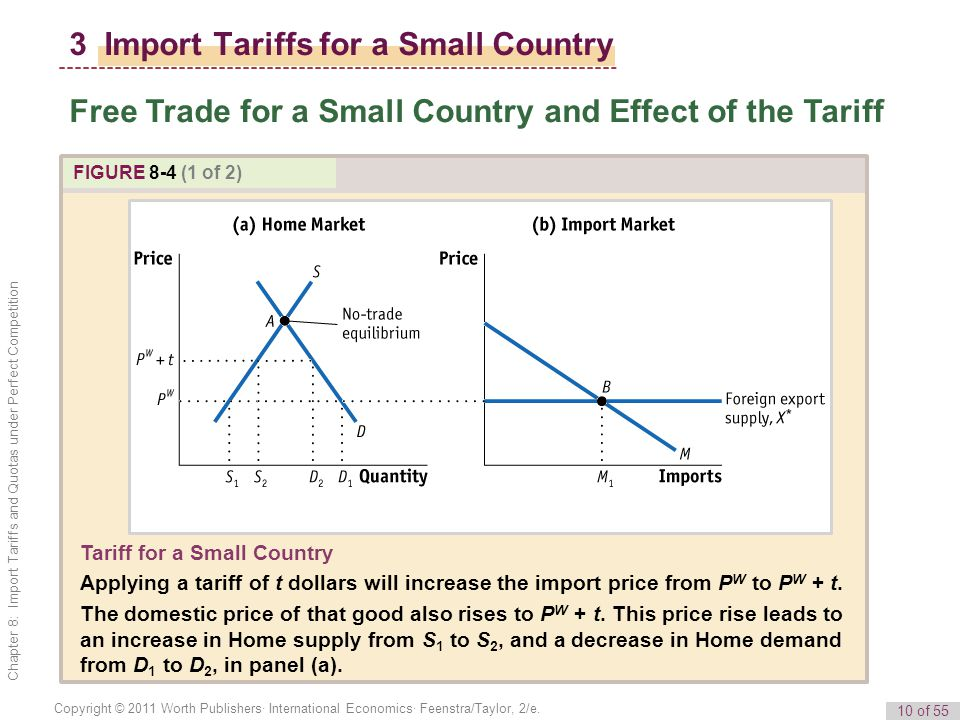 10 of 55 Copyright © 2011 Worth Publishers· International Economics· Feenstra/Taylor, 2/e. Chapter 8: Import Tariffs and Quotas under Perfect Competit