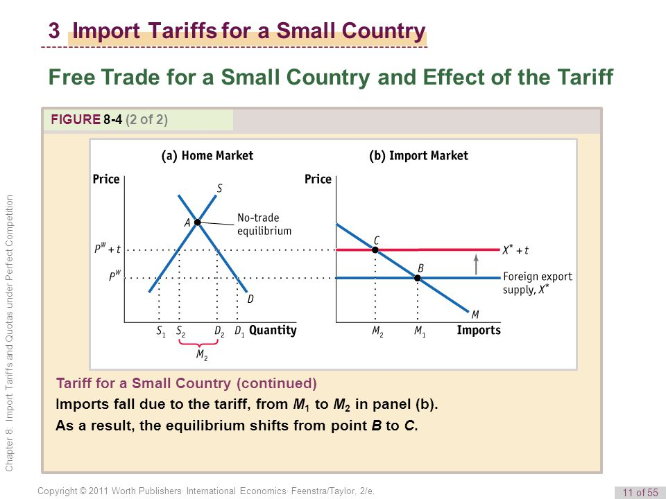 11 of 55 Copyright © 2011 Worth Publishers· International Economics· Feenstra/Taylor, 2/e. Chapter 8: Import Tariffs and Quotas under Perfect Competit
