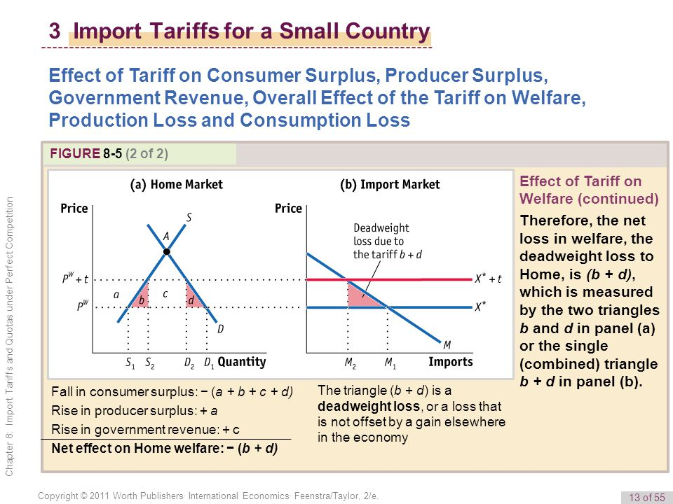 13 of 55 Copyright © 2011 Worth Publishers· International Economics· Feenstra/Taylor, 2/e. Chapter 8: Import Tariffs and Quotas under Perfect Competit