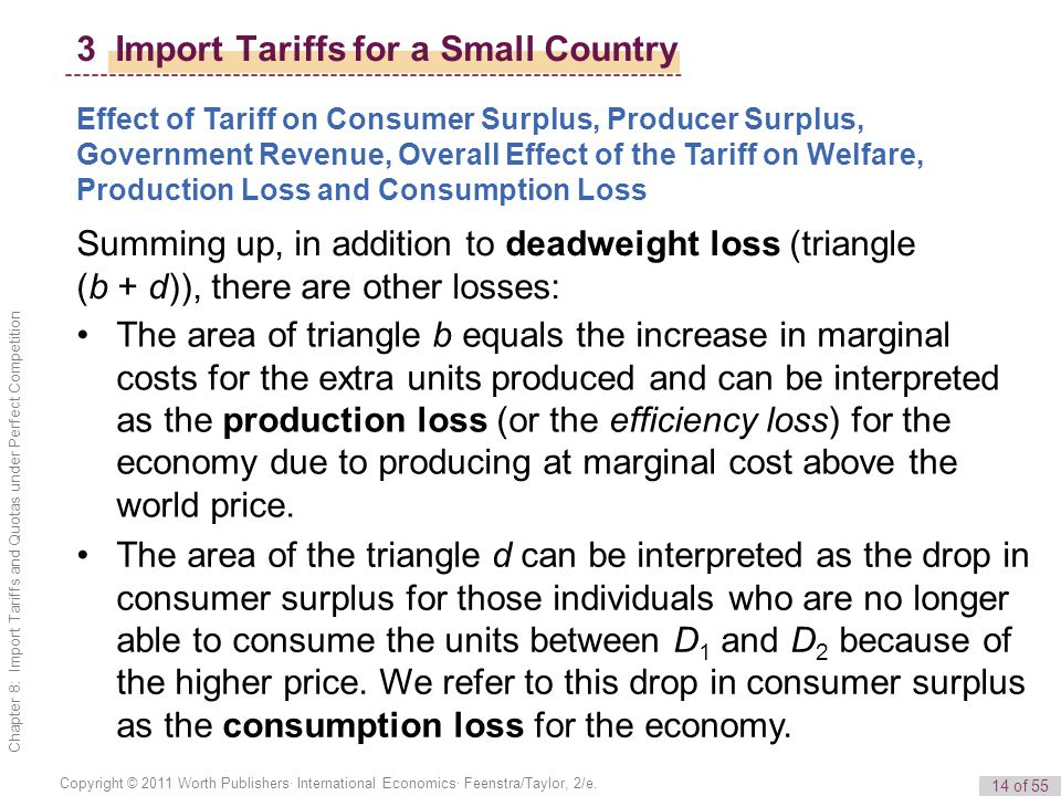 14 of 55 Copyright © 2011 Worth Publishers· International Economics· Feenstra/Taylor, 2/e. Chapter 8: Import Tariffs and Quotas under Perfect Competit