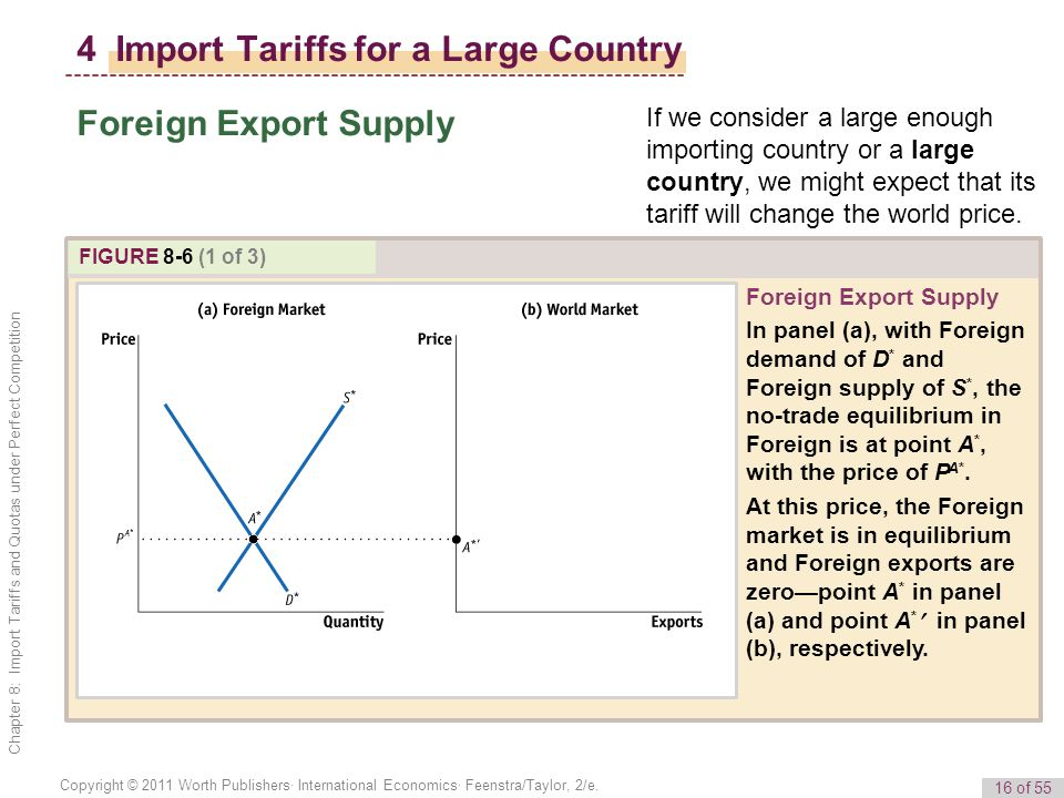 16 of 55 Copyright © 2011 Worth Publishers· International Economics· Feenstra/Taylor, 2/e. Chapter 8: Import Tariffs and Quotas under Perfect Competit