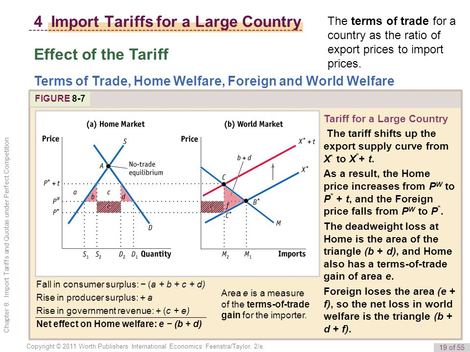 19 of 55 Copyright © 2011 Worth Publishers· International Economics· Feenstra/Taylor, 2/e. Chapter 8: Import Tariffs and Quotas under Perfect Competit