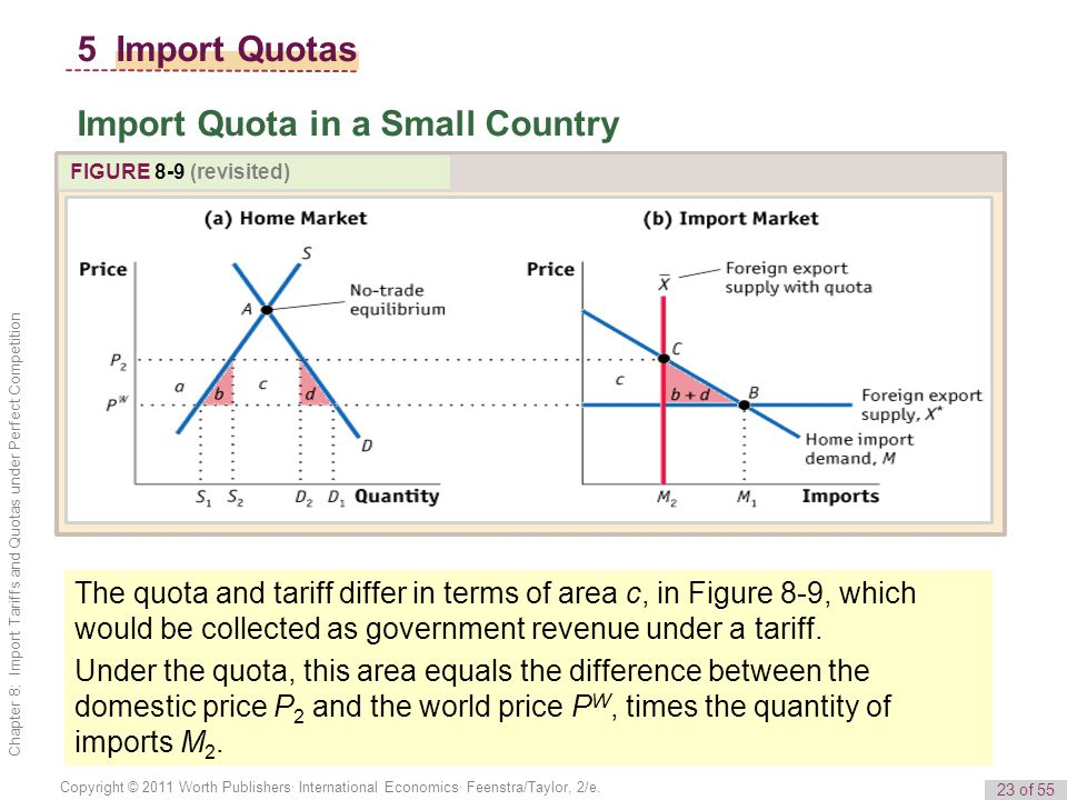 23 of 55 Copyright © 2011 Worth Publishers· International Economics· Feenstra/Taylor, 2/e.