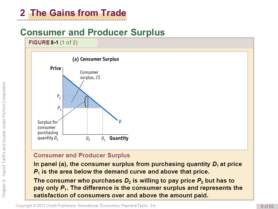 6 of 55 Copyright © 2011 Worth Publishers· International Economics· Feenstra/Taylor, 2/e. Chapter 8: Import Tariffs and Quotas under Perfect Competiti