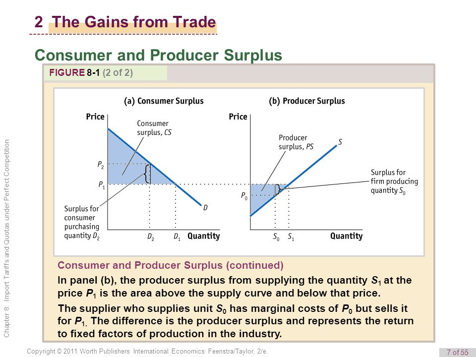 7 of 55 Copyright © 2011 Worth Publishers· International Economics· Feenstra/Taylor, 2/e. Chapter 8: Import Tariffs and Quotas under Perfect Competiti