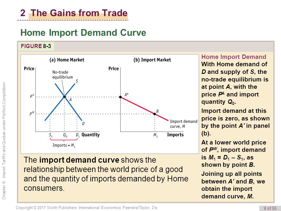 9 of 55 Copyright © 2011 Worth Publishers· International Economics· Feenstra/Taylor, 2/e. Chapter 8: Import Tariffs and Quotas under Perfect Competiti