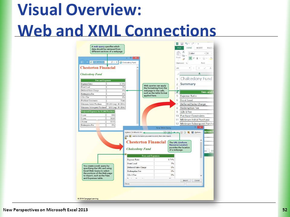 XP Visual Overview: Web and XML Connections New Perspectives on Microsoft Excel 201352